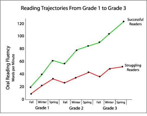 Reading-trajectories-struggling-readers-compared-to-successful-readers-grade-1-to-grade-3