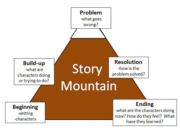 comprehension story mountain
