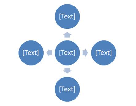 Graphic organiser - diverging radial