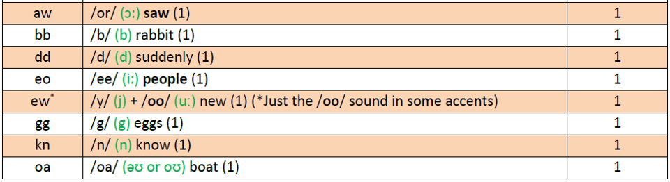 Digraph and Trigraph Frequency in HF Words