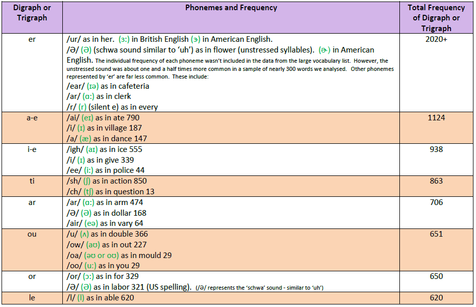 Digraph and Trigraph Frequency in Vocab list